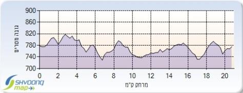 Half Marathon Jerusalem